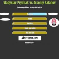Vladyslav Pryimak vs Arseniy Batahov h2h player stats