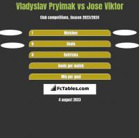 Vladyslav Pryimak vs Jose Viktor h2h player stats