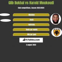 Glib Bukhal vs Harold Moukoudi h2h player stats