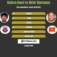 Andrea Danzi vs Birkir Bjarnason h2h player stats