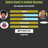 Andrea Danzi vs Daniele Dessena h2h player stats
