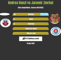 Andrea Danzi vs Jaromir Zmrhal h2h player stats