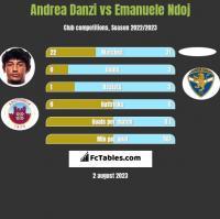 Andrea Danzi vs Emanuele Ndoj h2h player stats
