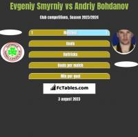 Evgeniy Smyrniy vs Andriy Bohdanov h2h player stats