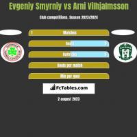 Evgeniy Smyrniy vs Arni Vilhjalmsson h2h player stats