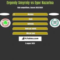 Evgeniy Smyrniy vs Egor Nazarina h2h player stats