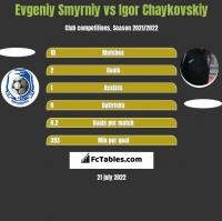 Evgeniy Smyrniy vs Igor Czajkowski h2h player stats