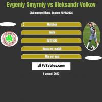 Evgeniy Smyrniy vs Oleksandr Volkov h2h player stats