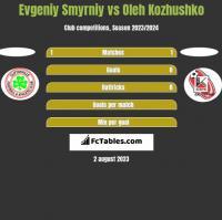 Evgeniy Smyrniy vs Oleh Kozhushko h2h player stats