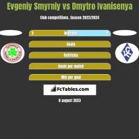 Evgeniy Smyrniy vs Dmytro Ivanisenya h2h player stats