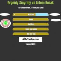 Evgeniy Smyrniy vs Artem Kozak h2h player stats