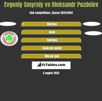 Evgeniy Smyrniy vs Oleksandr Pozdeiev h2h player stats