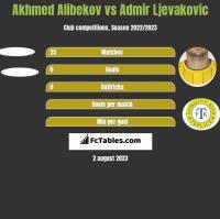 Akhmed Alibekov vs Admir Ljevakovic h2h player stats