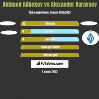 Akhmed Alibekov vs Ołeksandr Karawajew h2h player stats
