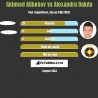 Akhmed Alibekov vs Alexandru Baluta h2h player stats