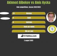 Akhmed Alibekov vs Alois Hycka h2h player stats