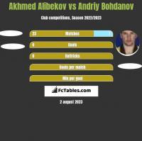 Akhmed Alibekov vs Andrij Bohdanow h2h player stats