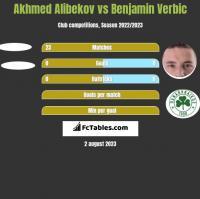 Akhmed Alibekov vs Benjamin Verbic h2h player stats