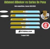 Akhmed Alibekov vs Carlos De Pena h2h player stats