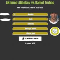 Akhmed Alibekov vs Daniel Trubac h2h player stats