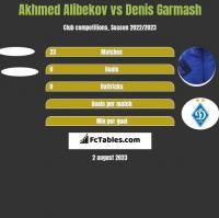 Akhmed Alibekov vs Denis Garmasz h2h player stats