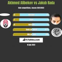 Akhmed Alibekov vs Jakub Rada h2h player stats