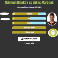 Akhmed Alibekov vs Lukas Marecek h2h player stats