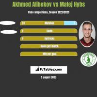 Akhmed Alibekov vs Matej Hybs h2h player stats