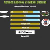 Akhmed Alibekov vs Mikkel Duelund h2h player stats
