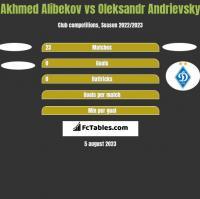 Akhmed Alibekov vs Ołeksandr Andriewskij h2h player stats