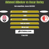 Akhmed Alibekov vs Oscar Dorley h2h player stats