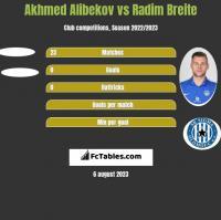 Akhmed Alibekov vs Radim Breite h2h player stats