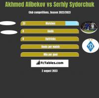 Akhmed Alibekov vs Serhij Sydorczuk h2h player stats