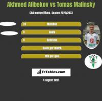 Akhmed Alibekov vs Tomas Malinsky h2h player stats