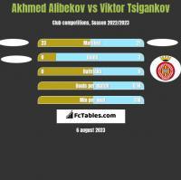 Akhmed Alibekov vs Viktor Tsigankov h2h player stats