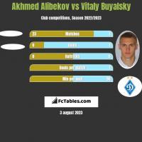 Akhmed Alibekov vs Witalij Bujalski h2h player stats