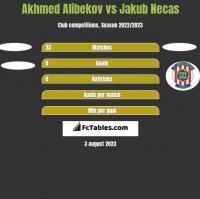 Akhmed Alibekov vs Jakub Necas h2h player stats