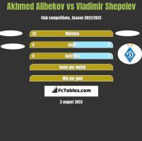 Akhmed Alibekov vs Vladimir Shepelev h2h player stats