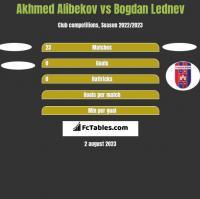 Akhmed Alibekov vs Bogdan Lednev h2h player stats