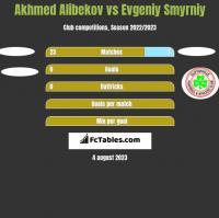 Akhmed Alibekov vs Evgeniy Smyrniy h2h player stats