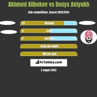 Akhmed Alibekov vs Denys Antyukh h2h player stats