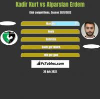 Kadir Kurt vs Alparslan Erdem h2h player stats