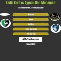 Kadir Kurt vs Ayman Ben Mohamed h2h player stats