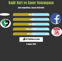 Kadir Kurt vs Caner Osmanpasa h2h player stats