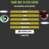 Kadir Kurt vs Eric Lichaj h2h player stats