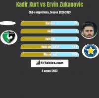 Kadir Kurt vs Ervin Zukanovic h2h player stats