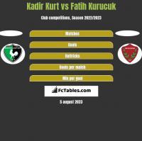 Kadir Kurt vs Fatih Kurucuk h2h player stats