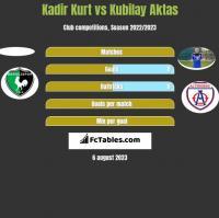 Kadir Kurt vs Kubilay Aktas h2h player stats