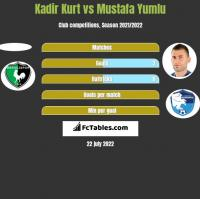 Kadir Kurt vs Mustafa Yumlu h2h player stats