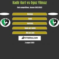 Kadir Kurt vs Oguz Yilmaz h2h player stats